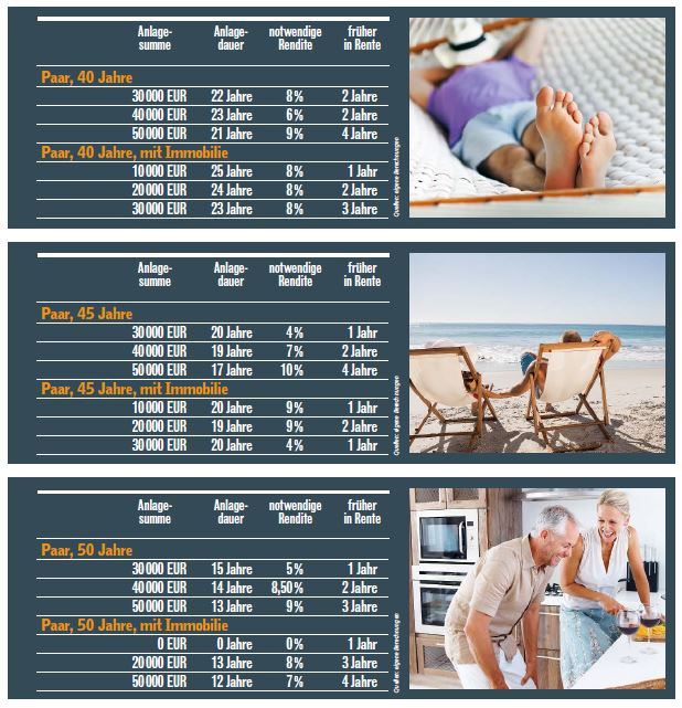 Wie viel Geld braucht man für die Ruhestandsplanung?